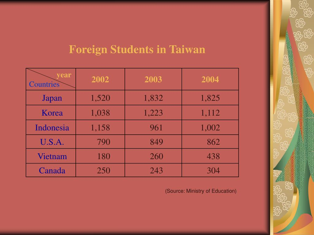 Foreign Students in Taiwan