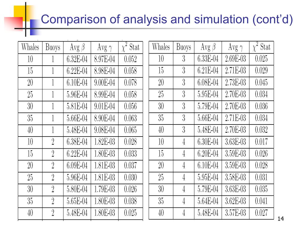 Comparison of analysis and simulation (cont'd)