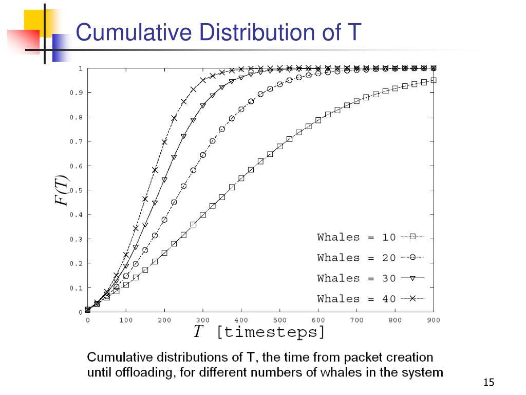 Cumulative Distribution of T