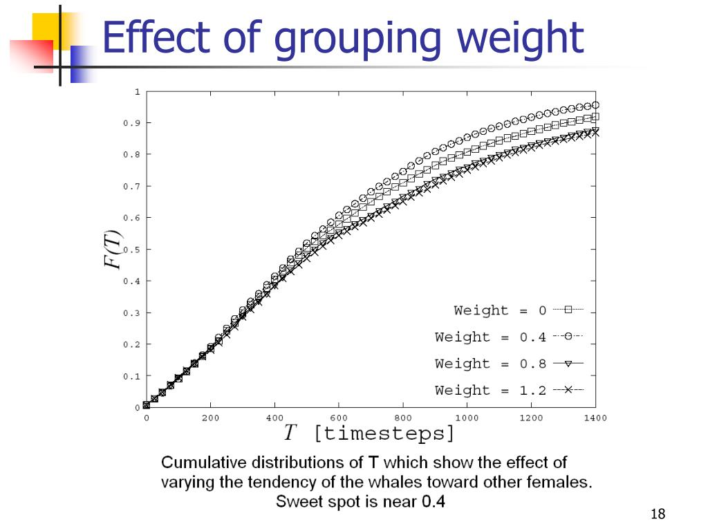 Effect of grouping weight