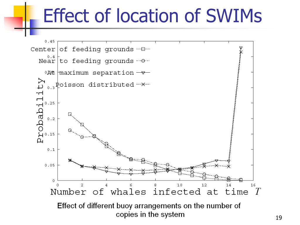 Effect of location of SWIMs