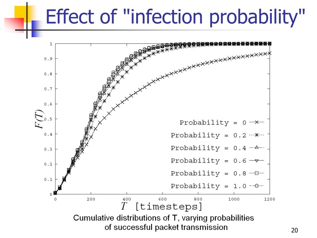 "Effect of ""infection probability"""