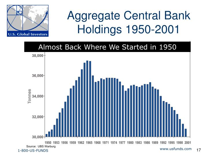 Aggregate Central Bank Holdings 1950-2001