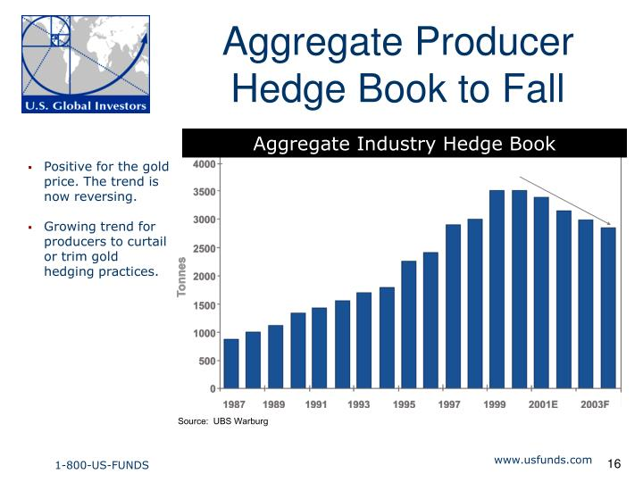 Aggregate Producer Hedge Book to Fall