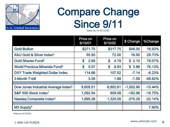 Compare Change