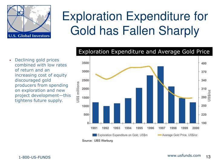 Exploration Expenditure for Gold has Fallen Sharply