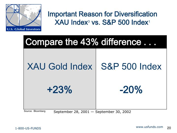 Important Reason for Diversification