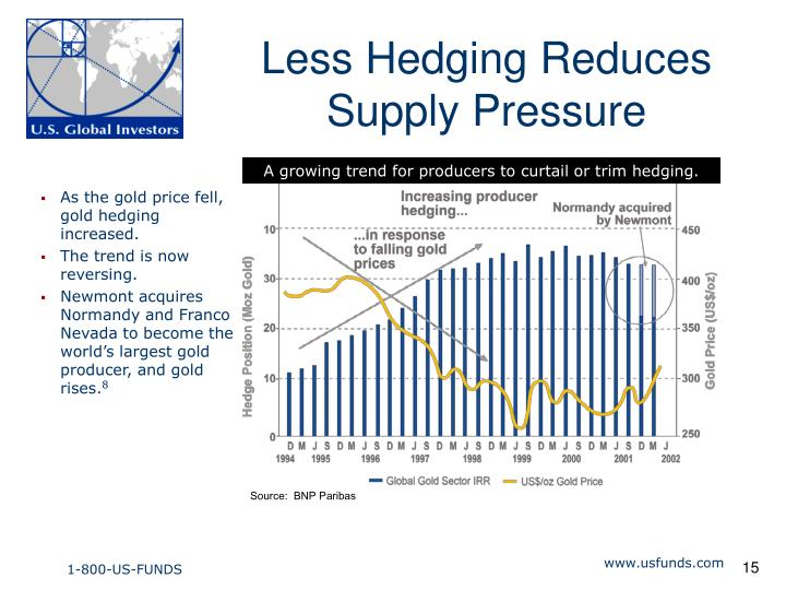 Less Hedging Reduces Supply Pressure