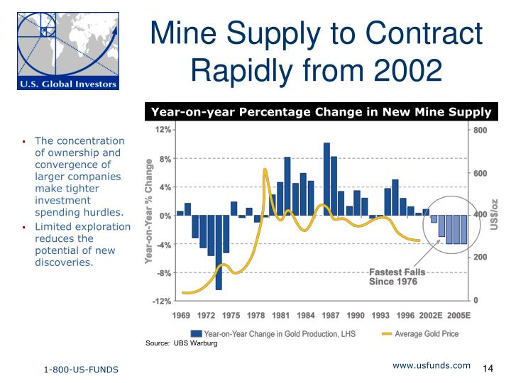 Mine Supply to Contract Rapidly from 2002