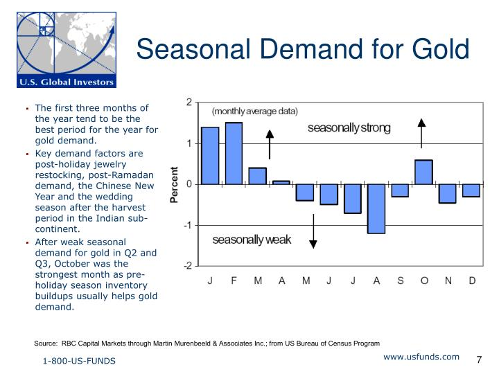 Seasonal Demand for Gold