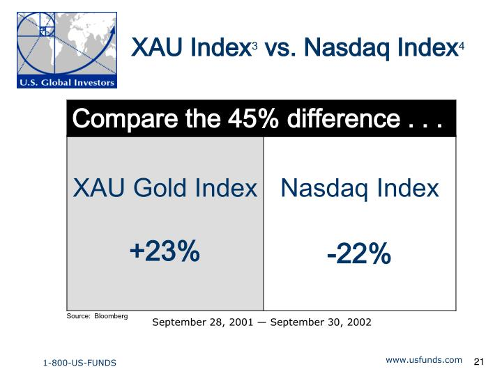 XAU Index