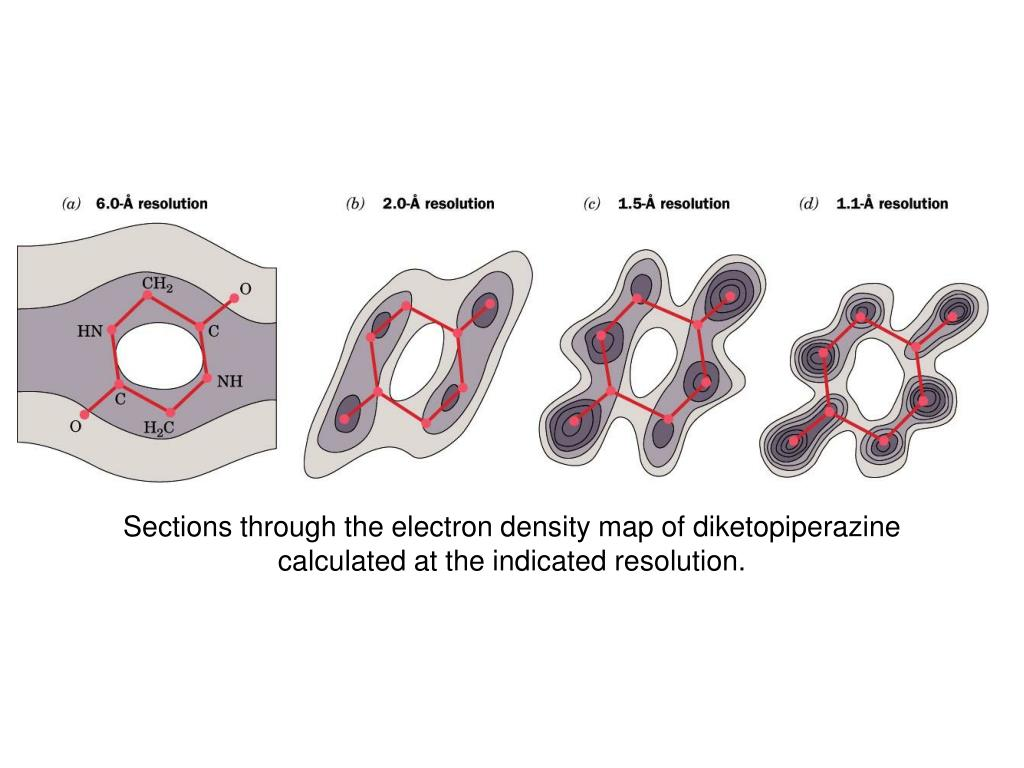 Sections through the electron density map of diketopiperazine calculated at the indicated resolution.