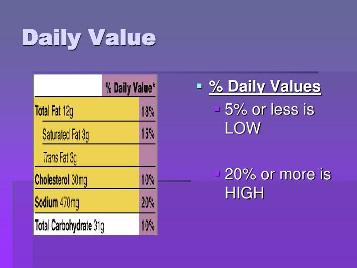 % Daily Values