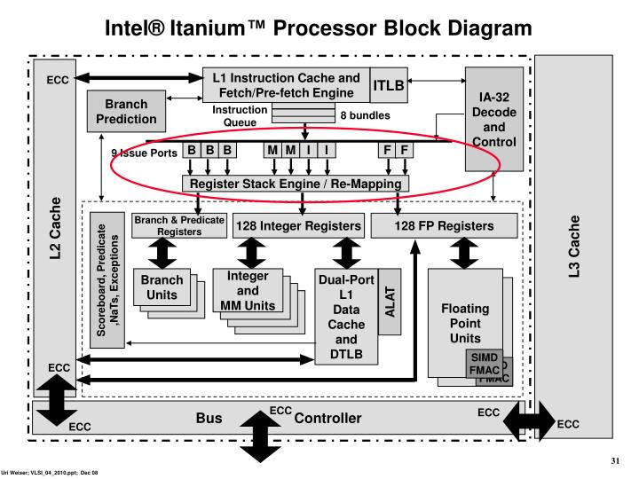 Intel® Itanium™ Processor Block Diagram