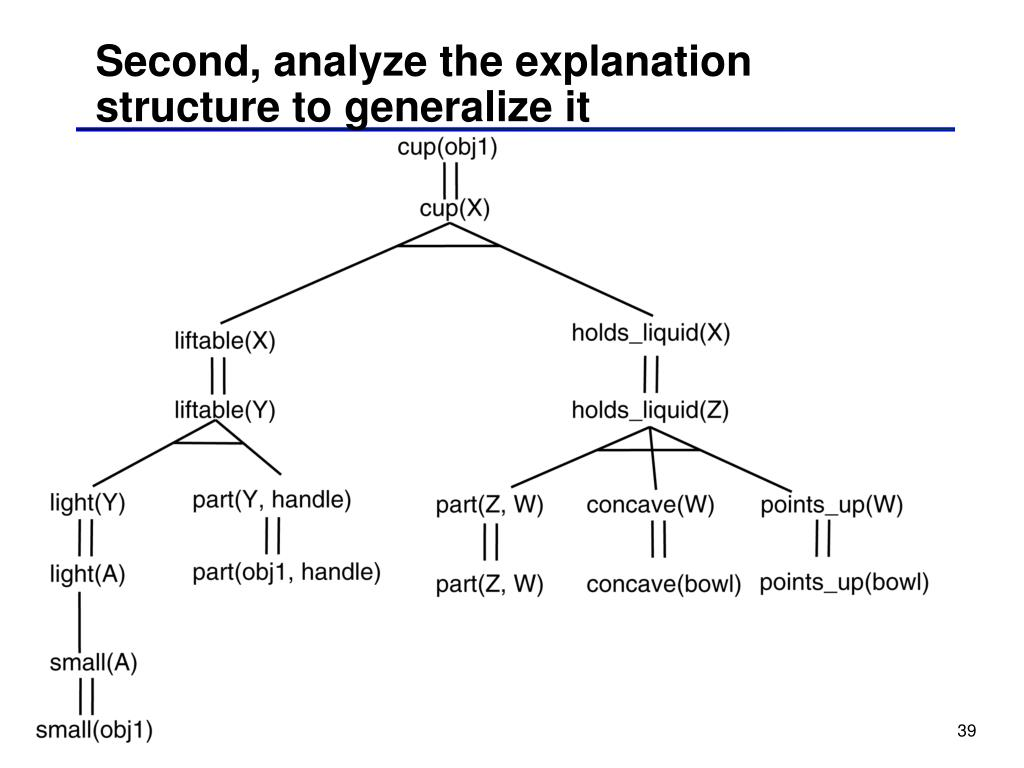 Second, analyze the explanation structure to generalize it