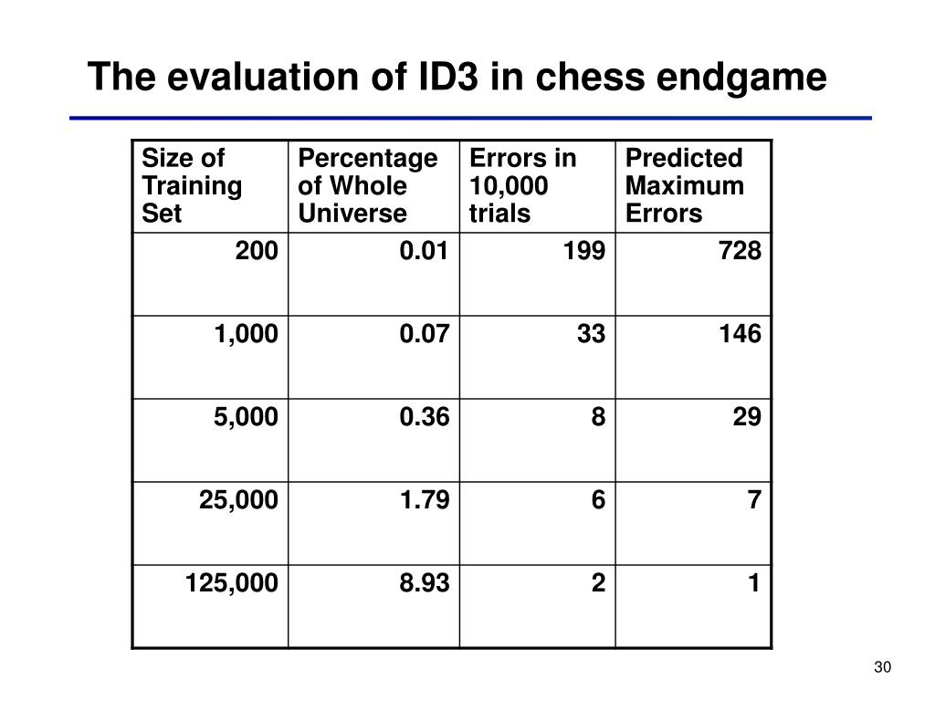 The evaluation of ID3 in chess endgame