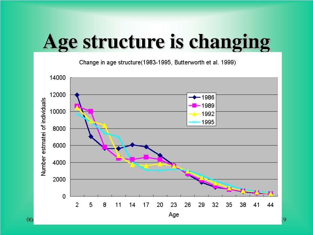 Age structure is changing