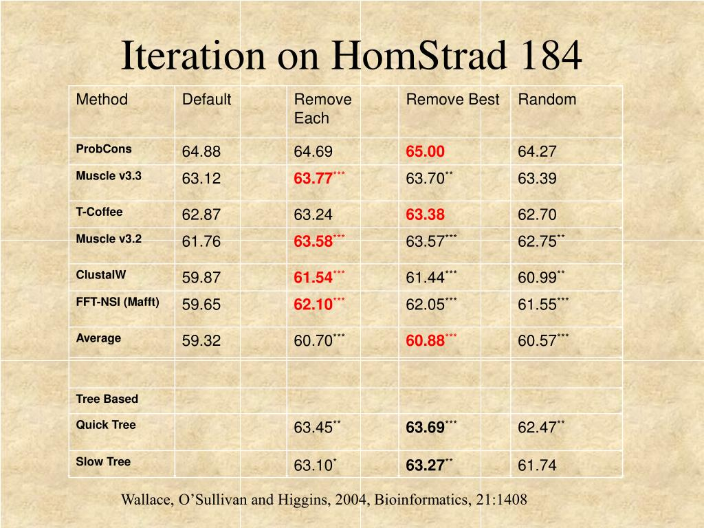 Iteration on HomStrad 184