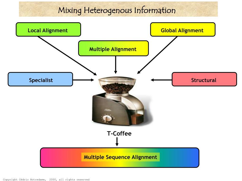 Mixing Heterogenous Information