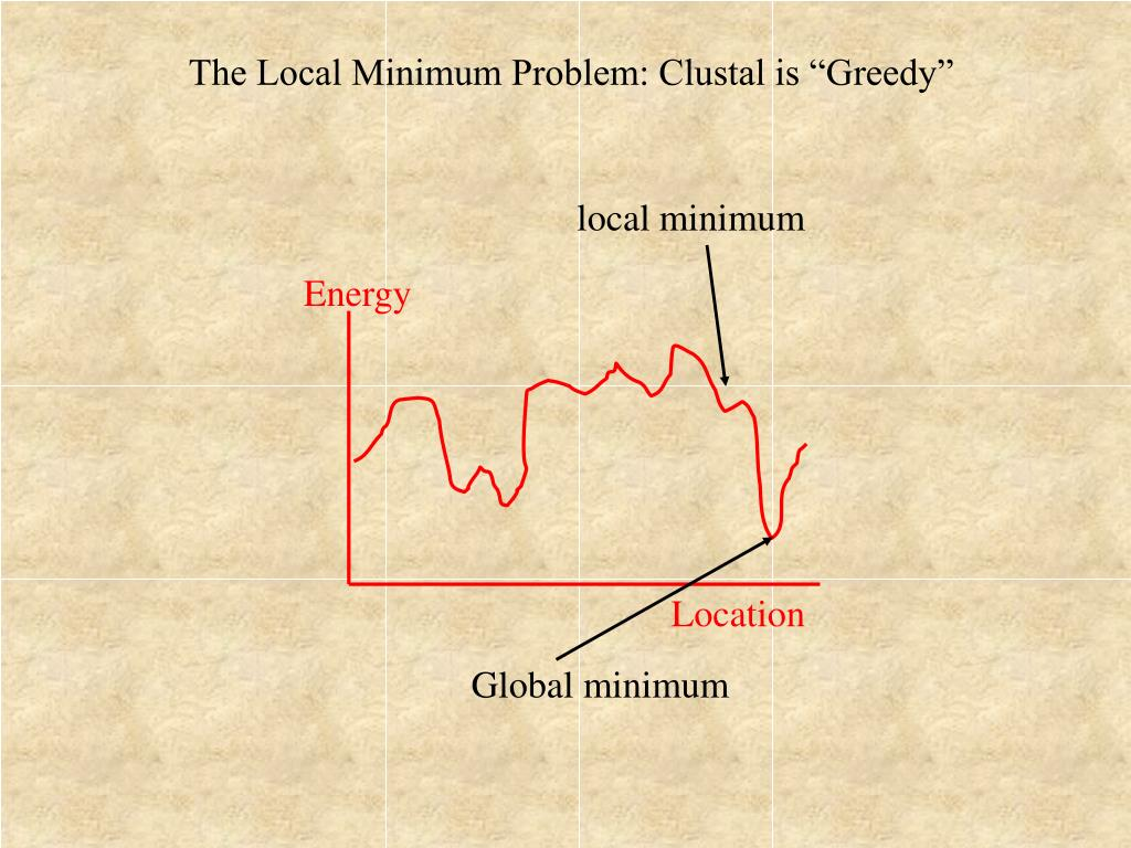 "The Local Minimum Problem: Clustal is ""Greedy"""