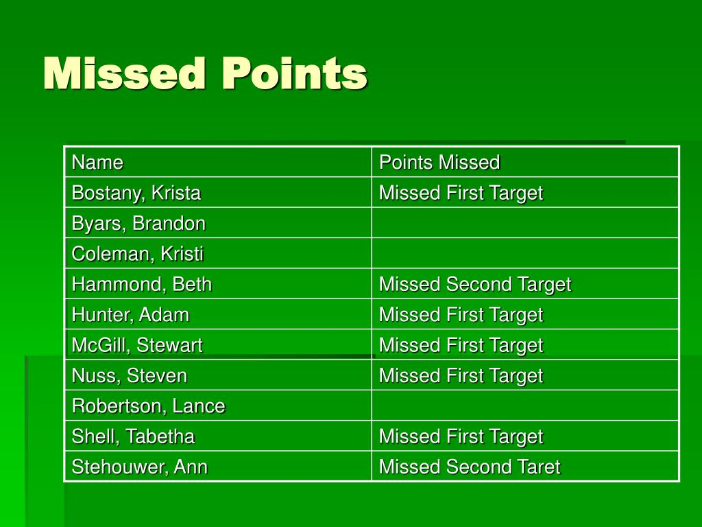 Missed Points