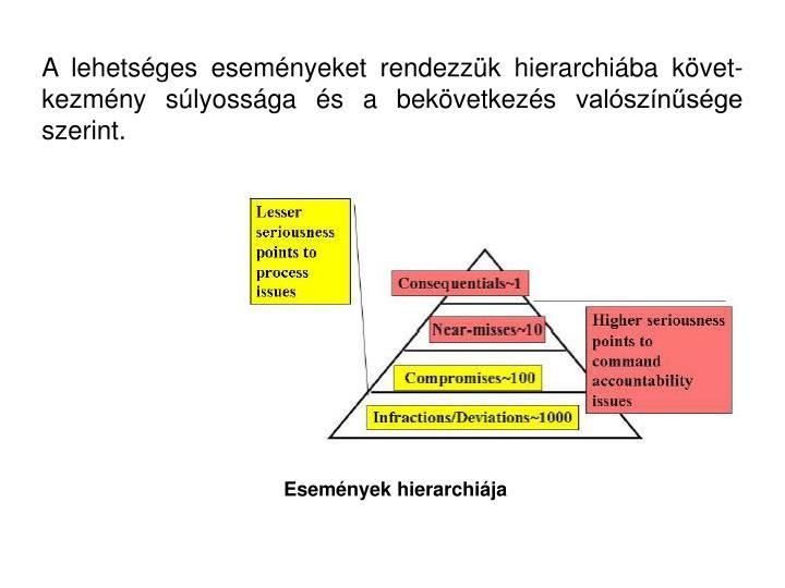 A lehetséges eseményeket rendezzük hierarchiába követ-kezmény súlyossága és a bekövetkezés valószínűsége szerint.