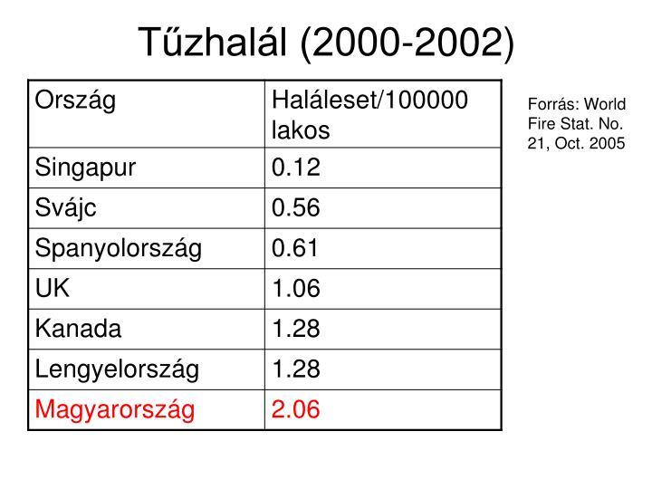 Tűzhalál (2000-2002)