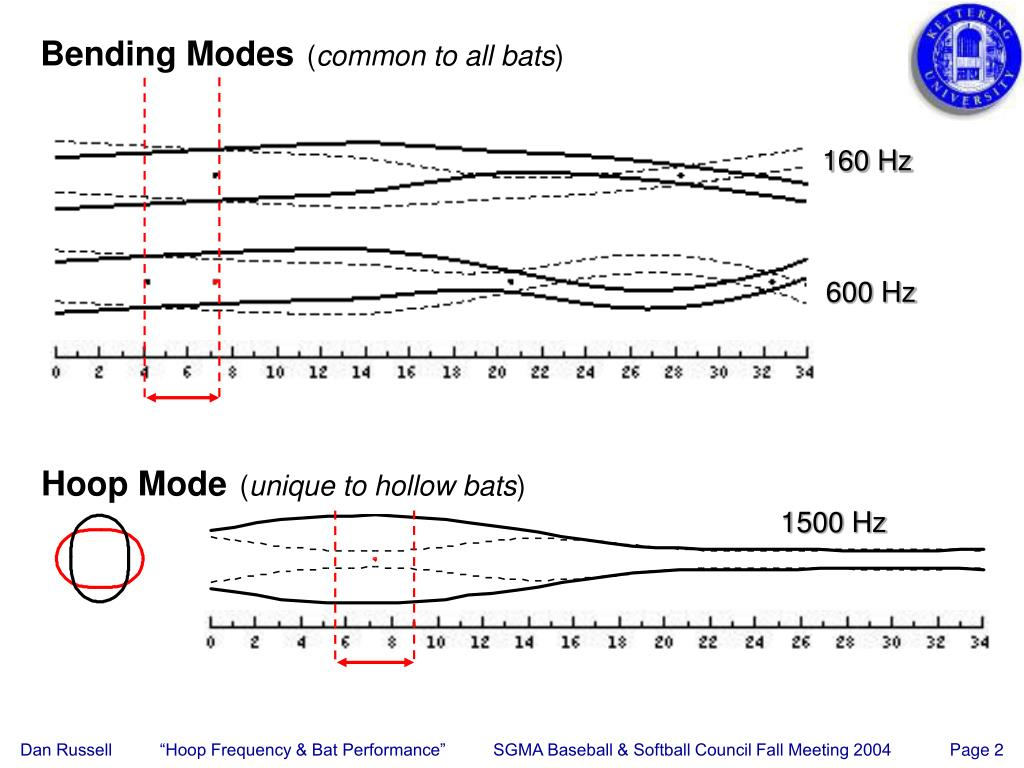 Bending Modes