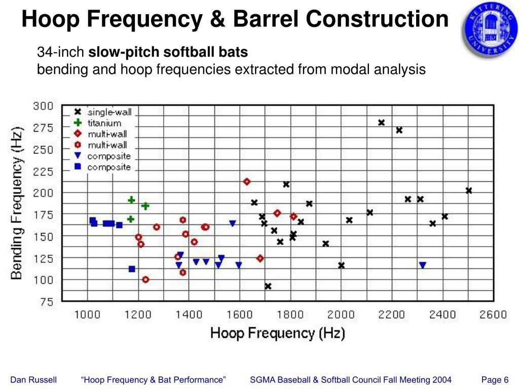 Hoop Frequency & Barrel Construction