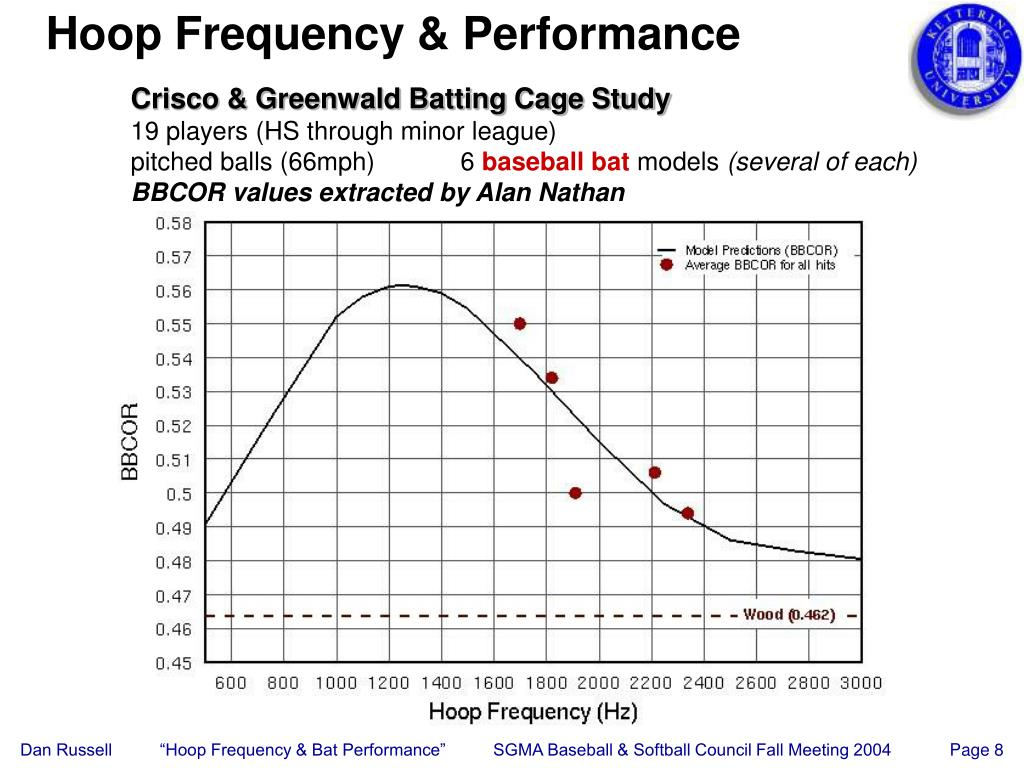 Hoop Frequency & Performance