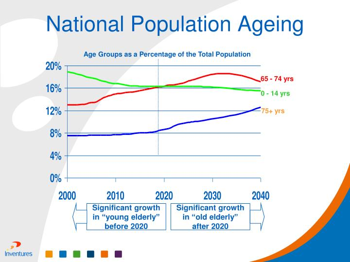 "Significant growth in ""young elderly"" before 2020"