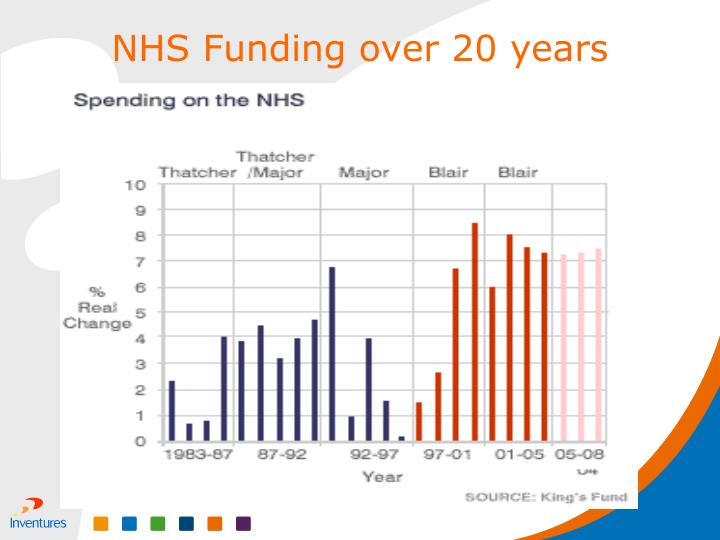 NHS Funding over 20 years