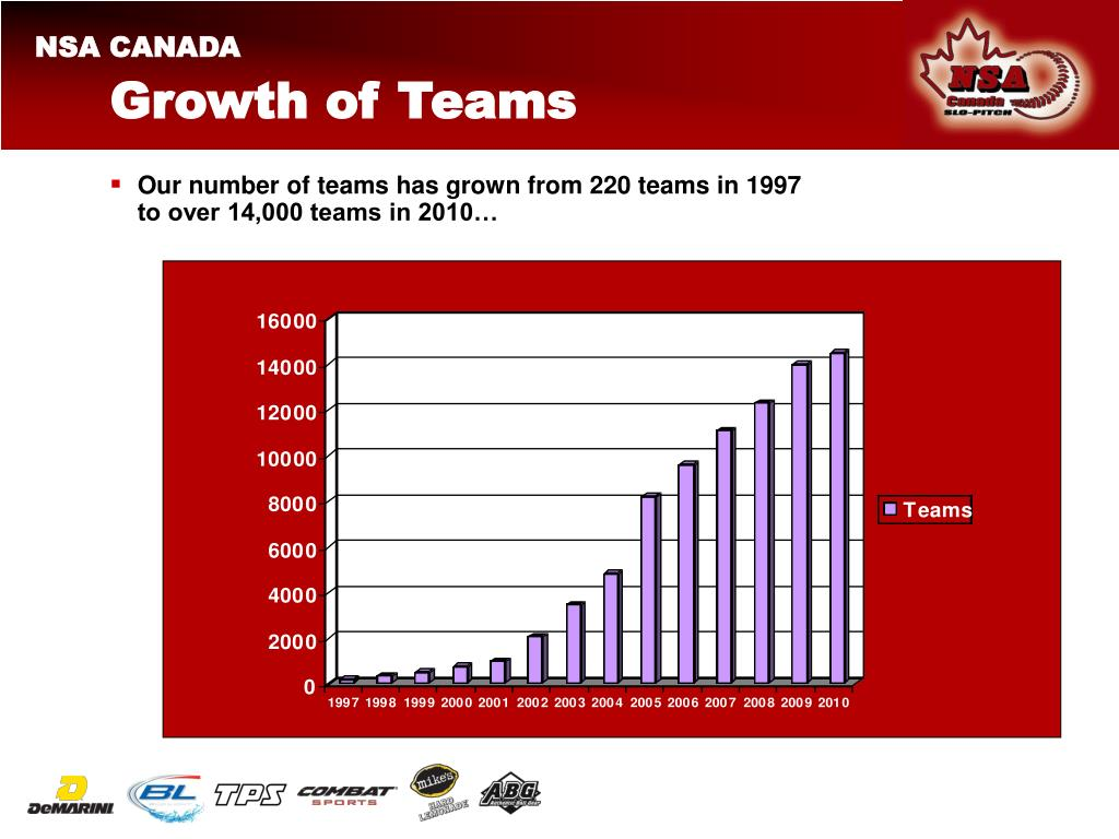 Growth of Teams