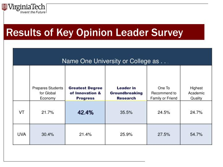 Results of Key Opinion Leader Survey