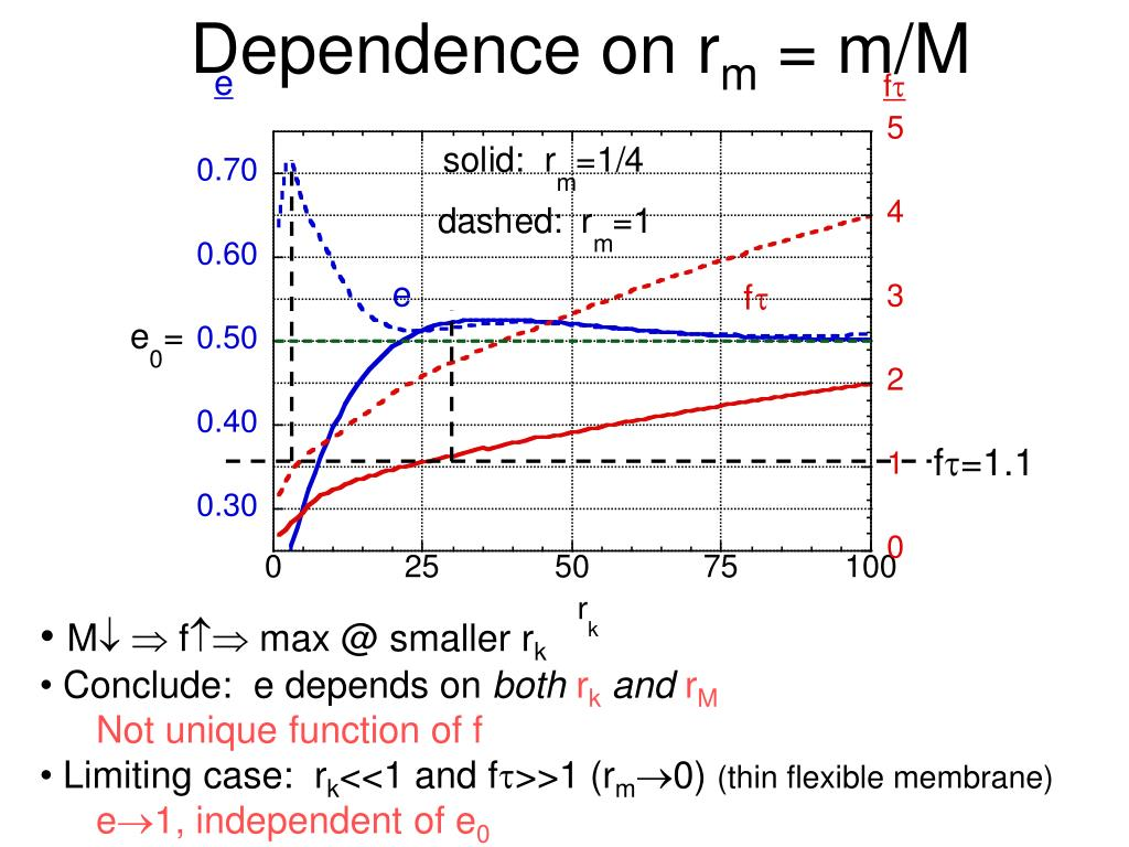Dependence on r