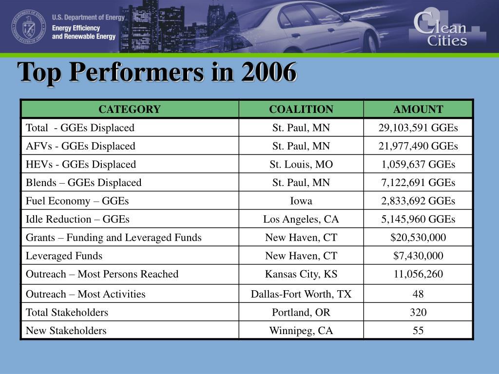 Top Performers in 2006