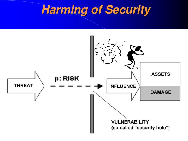 Harming of Security