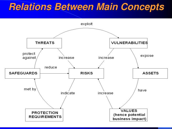 Relations Between Main Concepts