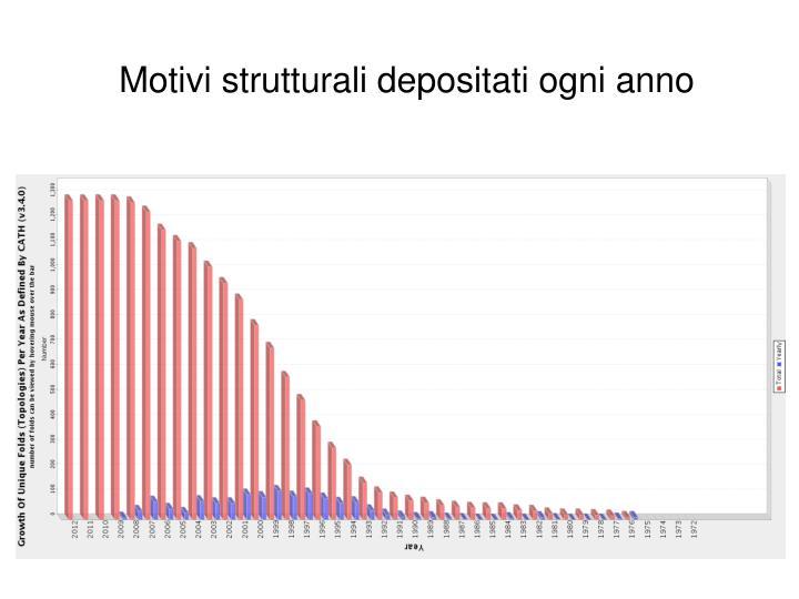 Motivi strutturali depositati ogni anno