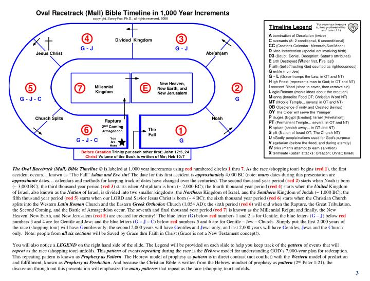 The Oval Racetrack (Mall) Bible Timeline