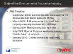 state of the environmental insurance industry