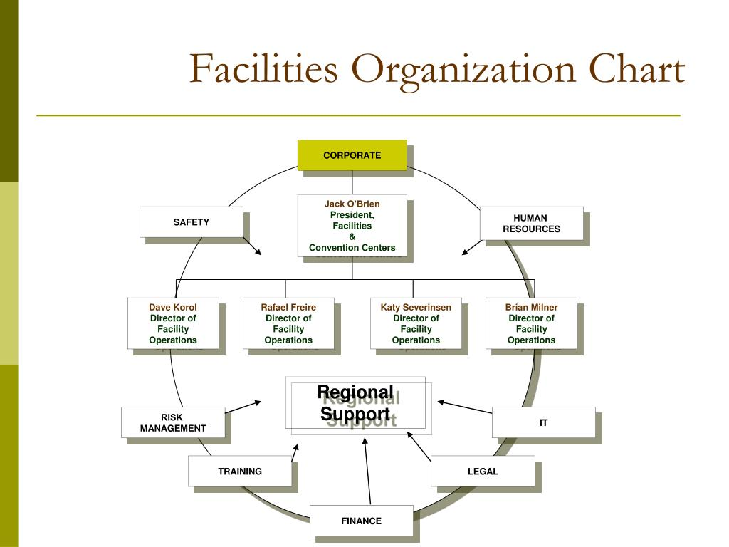 Facilities Organization Chart