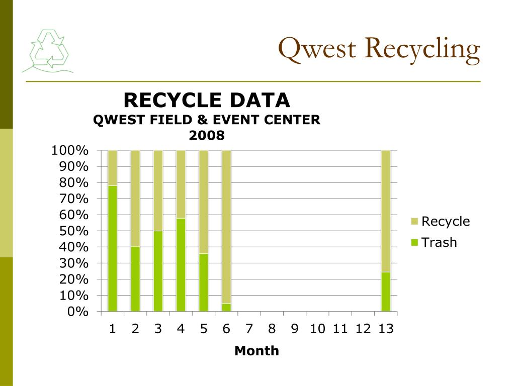 Qwest Recycling