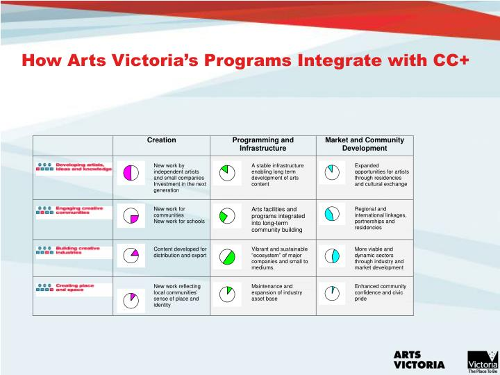 How Arts Victoria's Programs Integrate with CC+