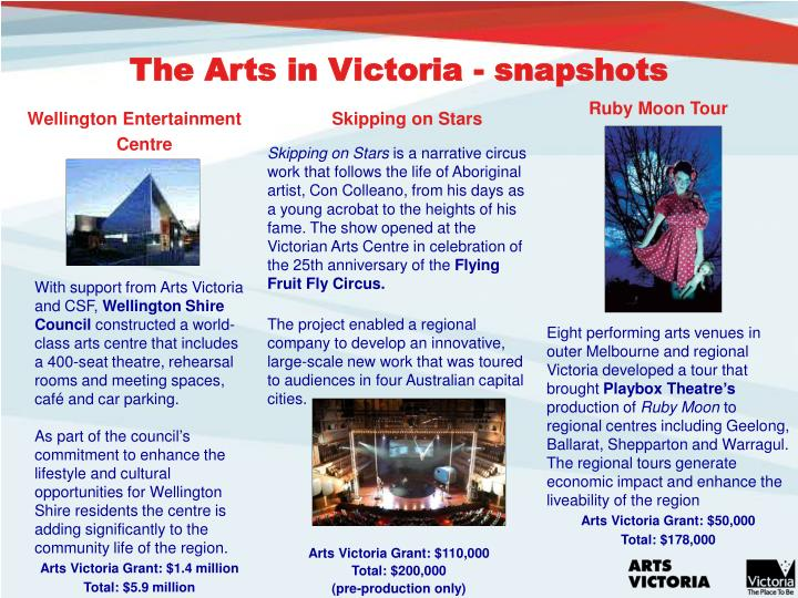 The Arts in Victoria - snapshots