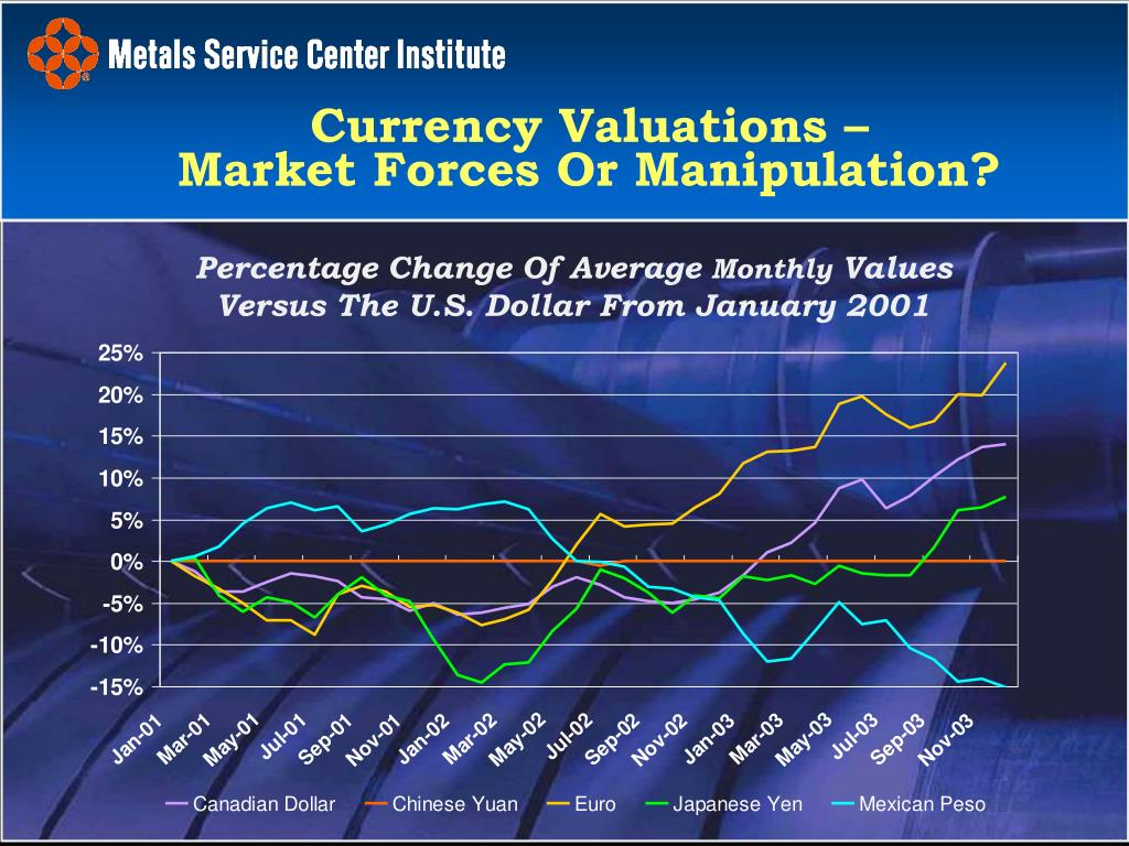 Currency Valuations –