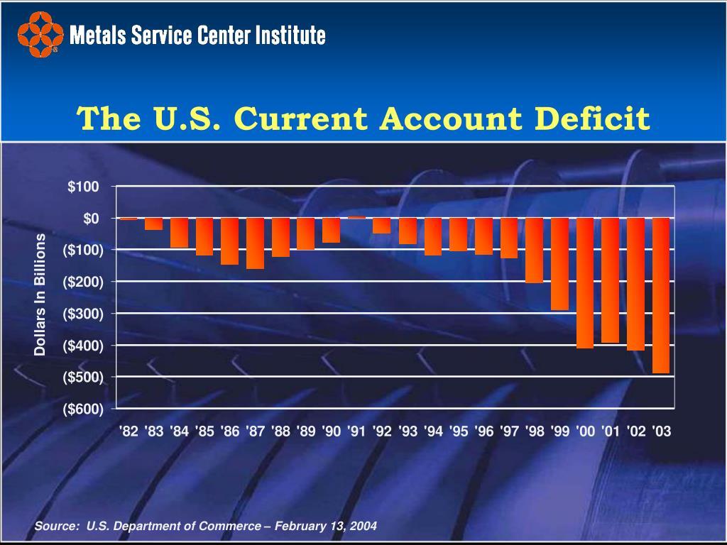The U.S. Current Account Deficit