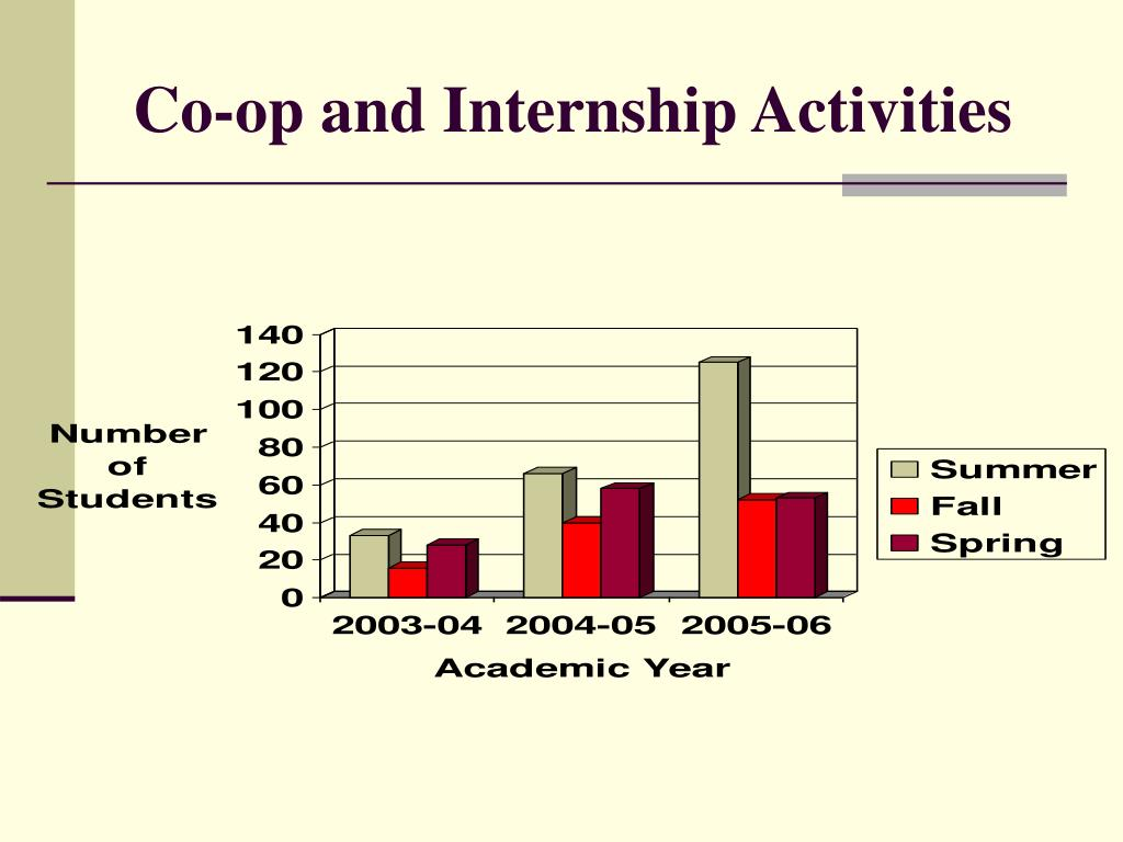 Co-op and Internship Activities