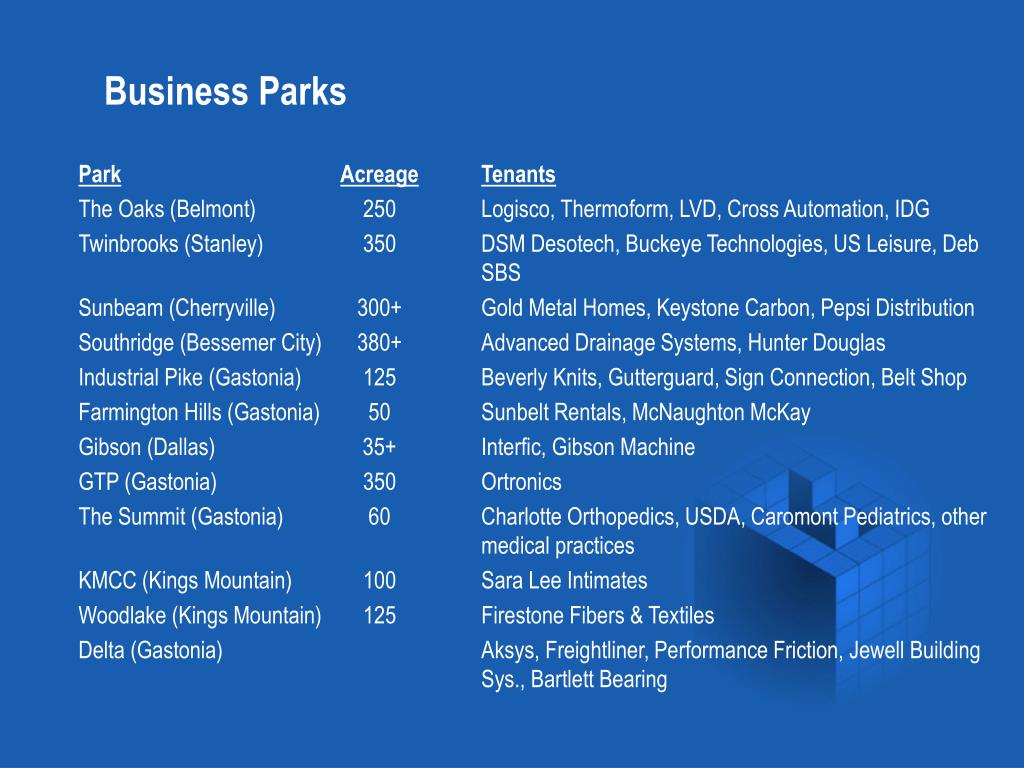 Business Parks