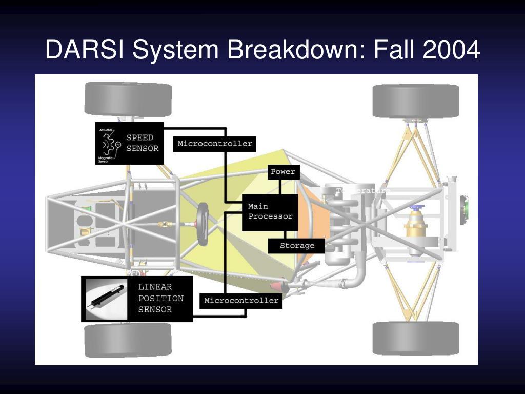 DARSI System Breakdown: Fall 2004